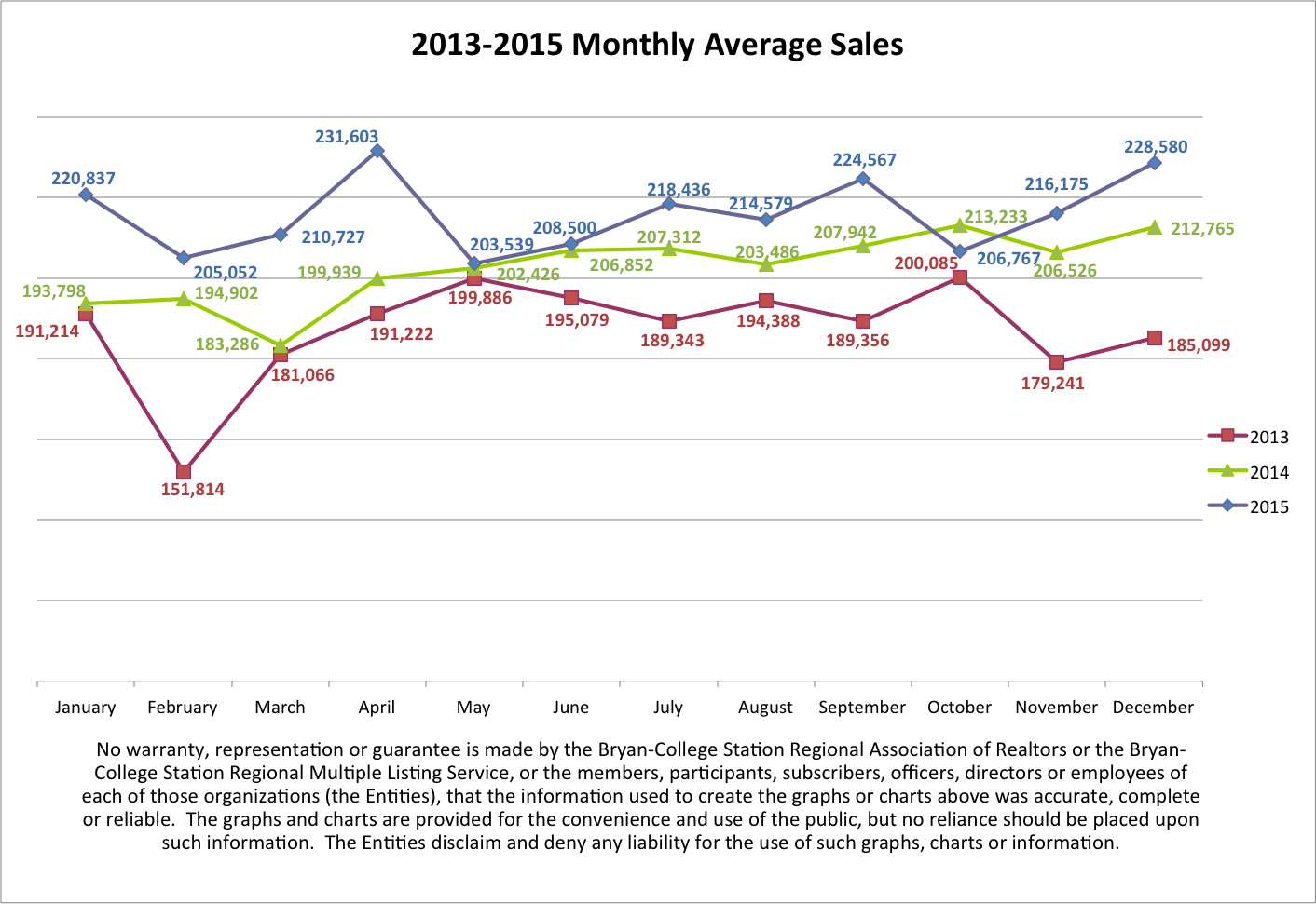 2013-2015 Monthly Average